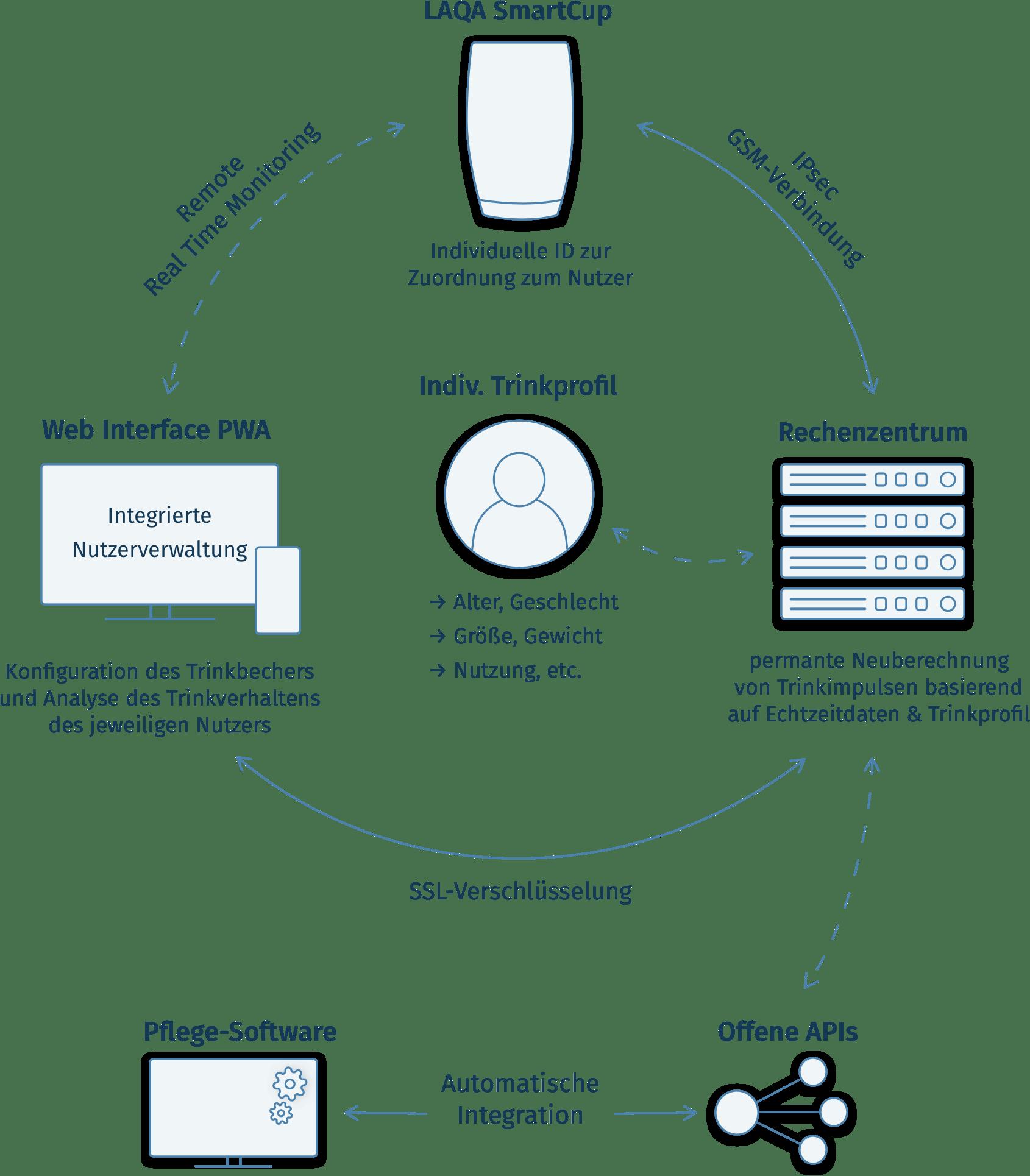 LAQA SmartCup information flow